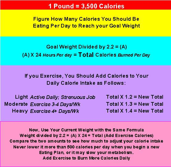 ... calories you should be taking in daily to get to your goal weight